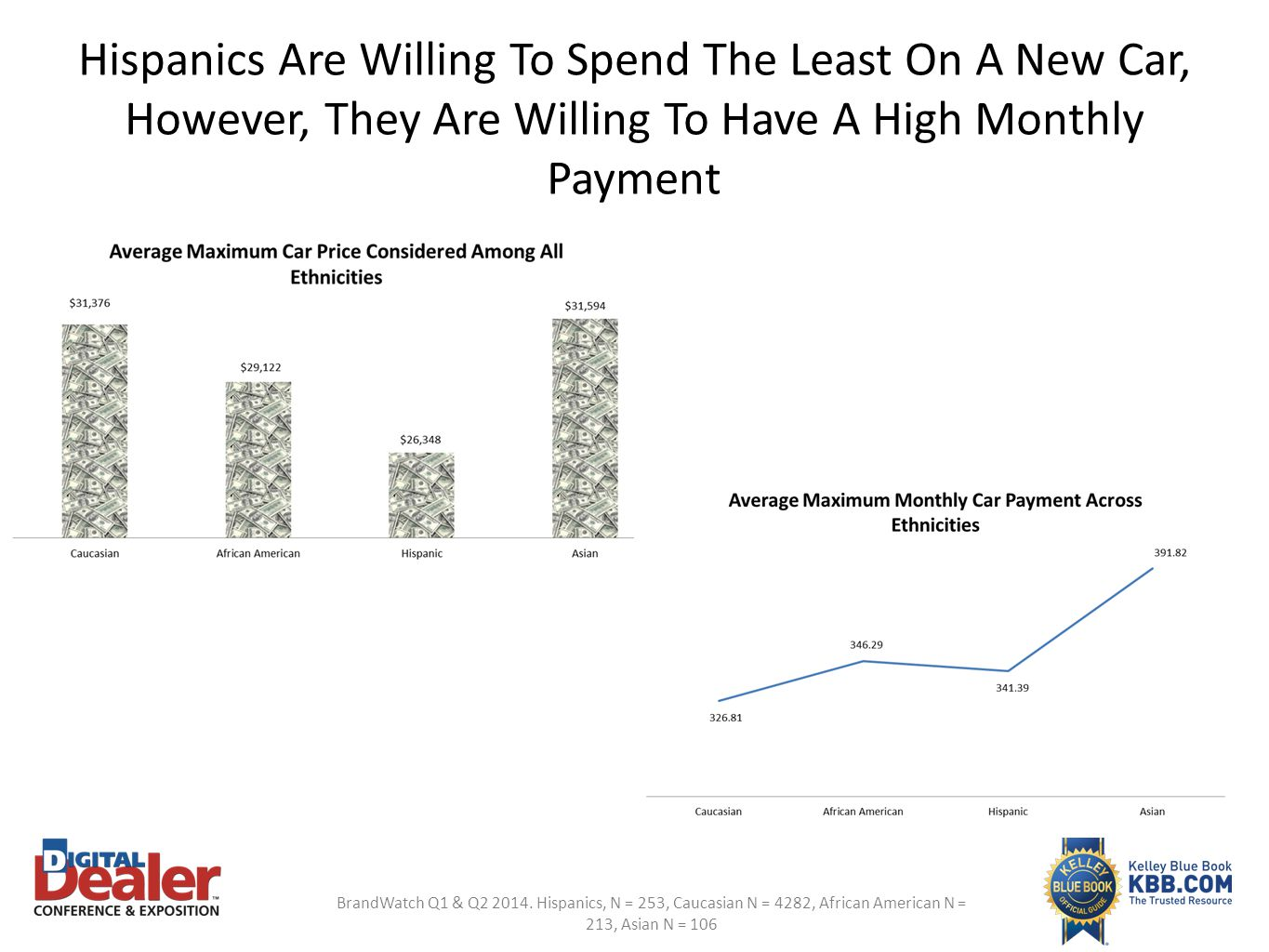 Hispanics Are Willing To Spend The Least On A New Car, However, They Are Willing To Have A High Monthly Payment BrandWatch Q1 & Q2 2014. Hispanics, N