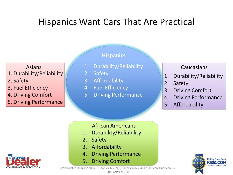 Hispanics Want Cars That Are Practical BrandWatch Q1 & Q2 2014. Hispanics, N = 246, Caucasian N = 4247, African American N = 204, Asian N = 98 1.Durab