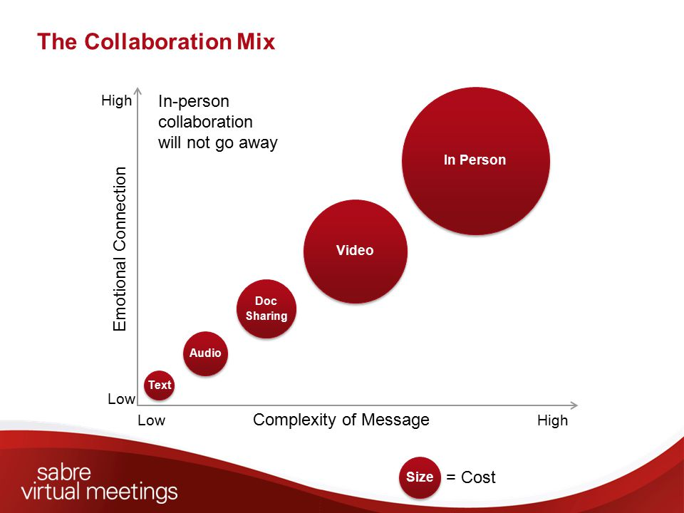 The Collaboration Mix Emotional Connection Complexity of Message HighLow High Doc Sharing Doc Sharing Audio Text Video In Person Size = Cost In-person collaboration will not go away