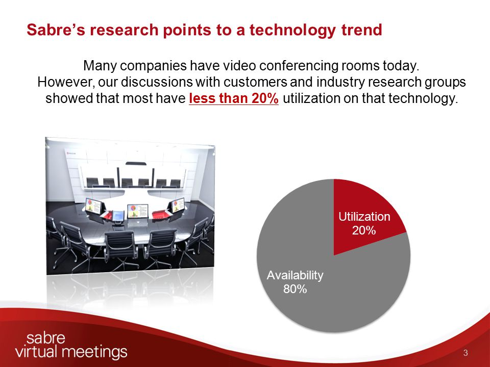 Sabre's research points to a technology trend 33 Many companies have video conferencing rooms today.