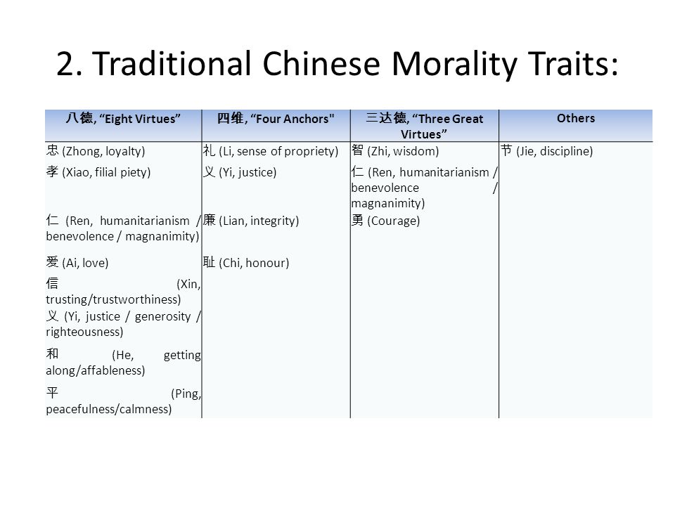 """2. Traditional Chinese Morality Traits: 八德, """"Eight Virtues"""" 四维, """"Four Anchors"""