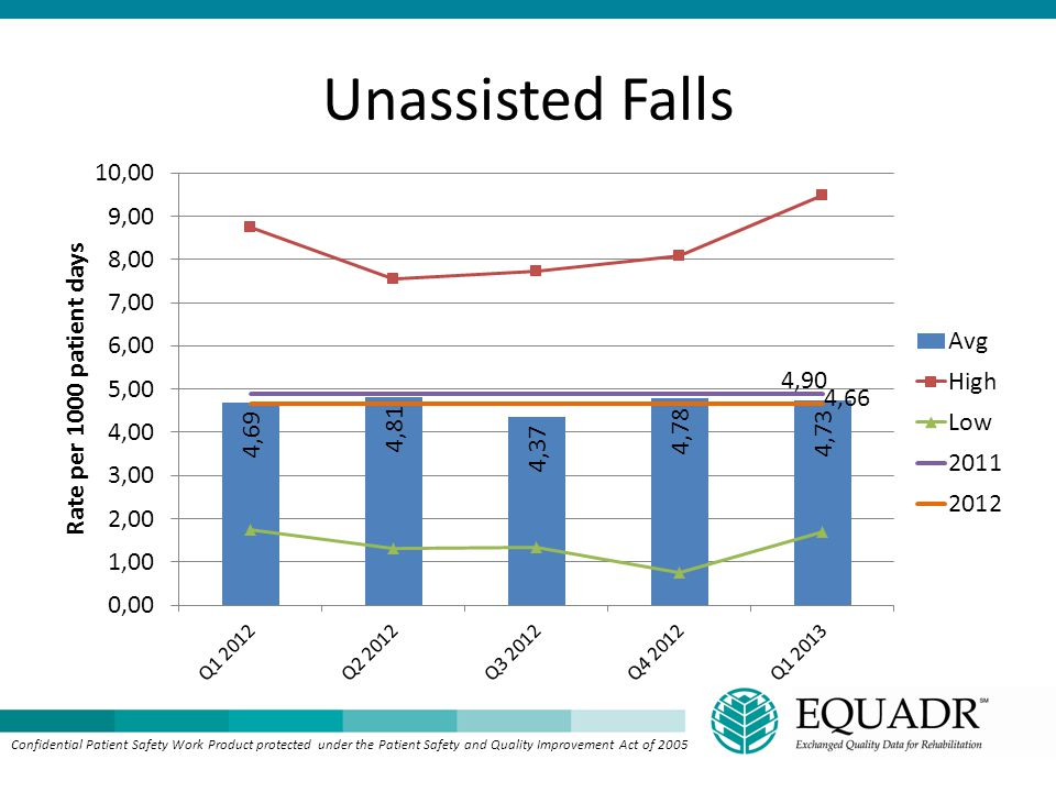 Unassisted Falls Confidential Patient Safety Work Product protected under the Patient Safety and Quality Improvement Act of 2005