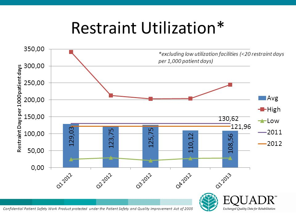 Restraint Utilization* Confidential Patient Safety Work Product protected under the Patient Safety and Quality Improvement Act of 2005 *excluding low