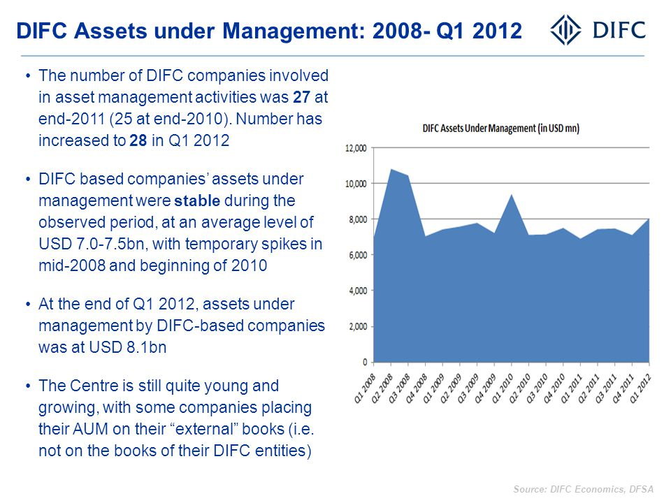 DIFC Assets under Management: 2008- Q1 2012 The number of DIFC companies involved in asset management activities was 27 at end-2011 (25 at end-2010).