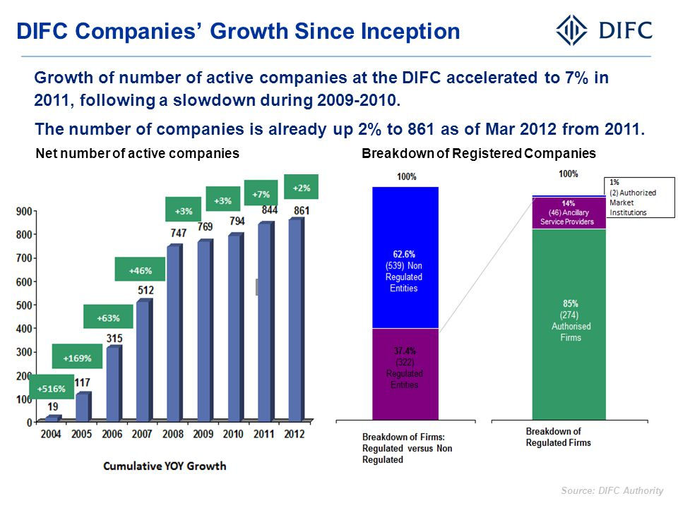 DIFC Companies' Growth Since Inception Source: DIFC Authority Breakdown of Registered CompaniesNet number of active companies Growth of number of acti