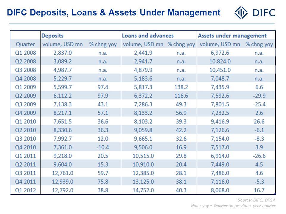 DIFC Deposits, Loans & Assets Under Management Source: DIFC, DFSA Note: yoy = Quarter-on-previous year quarter