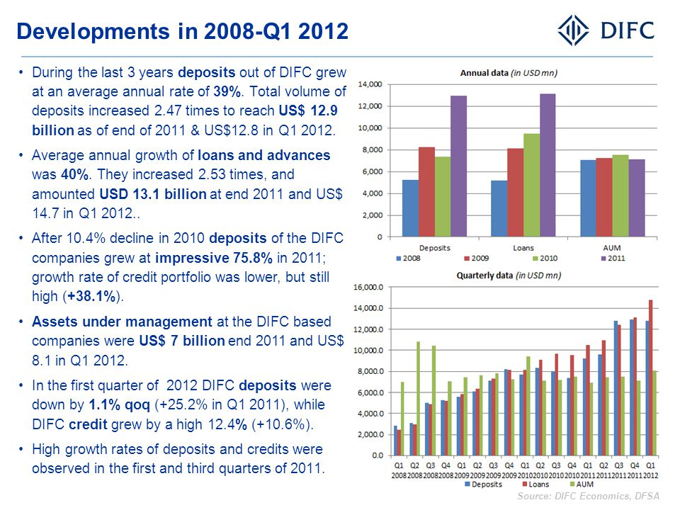 Deposits & Loans: Annual and quarterly data for DIFC and GCC Deposits and credit growth rates of DIFC based companies have been substantially higher compared to those of the GCC area banks, albeit from a low base.