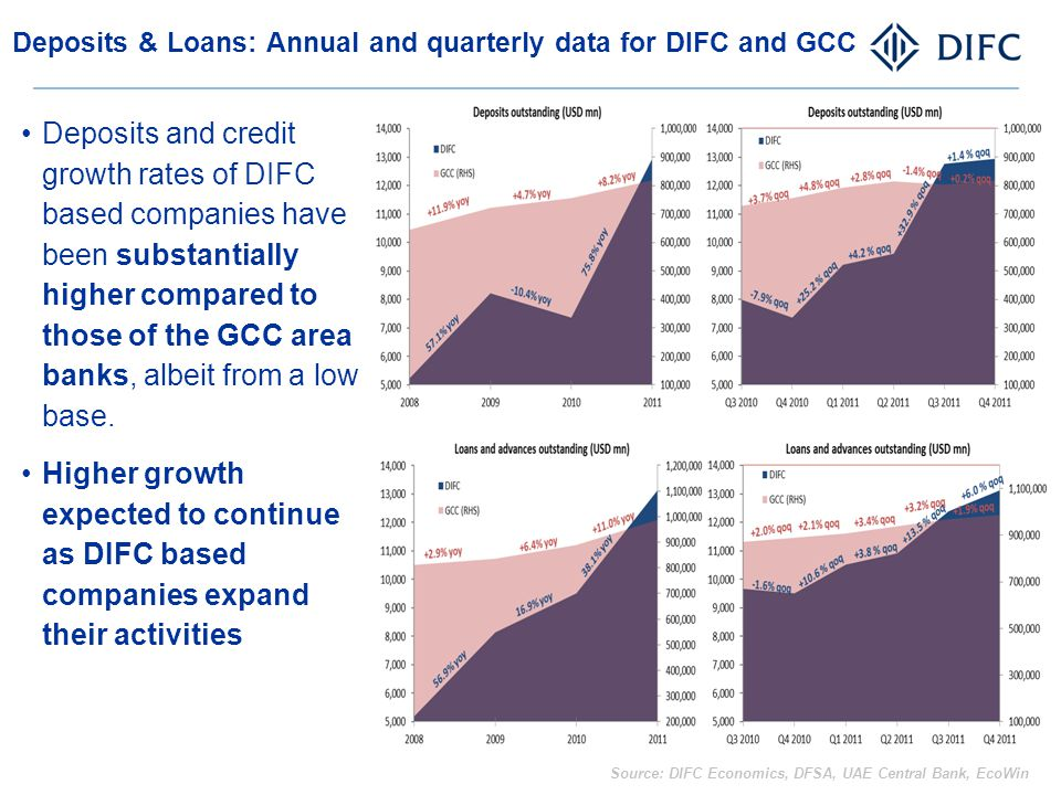 Deposits & Loans: Annual and quarterly data for DIFC and GCC Deposits and credit growth rates of DIFC based companies have been substantially higher c