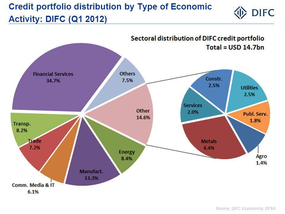Credit portfolio distribution by Type of Economic Activity: DIFC (Q1 2012) Source: DIFC Economics, DFSA