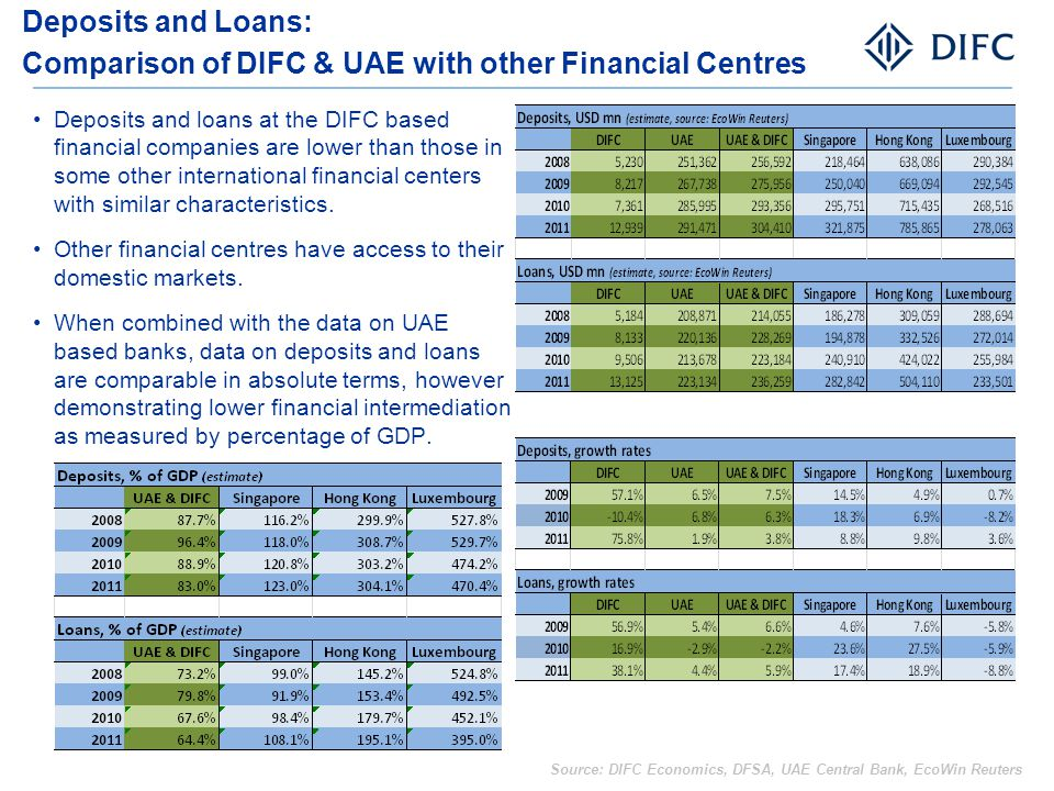 Deposits and loans at the DIFC based financial companies are lower than those in some other international financial centers with similar characteristi