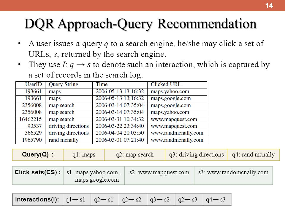 14 DQR Approach-Query Recommendation A user issues a query q to a search engine, he/she may click a set of URLs, s, returned by the search engine.