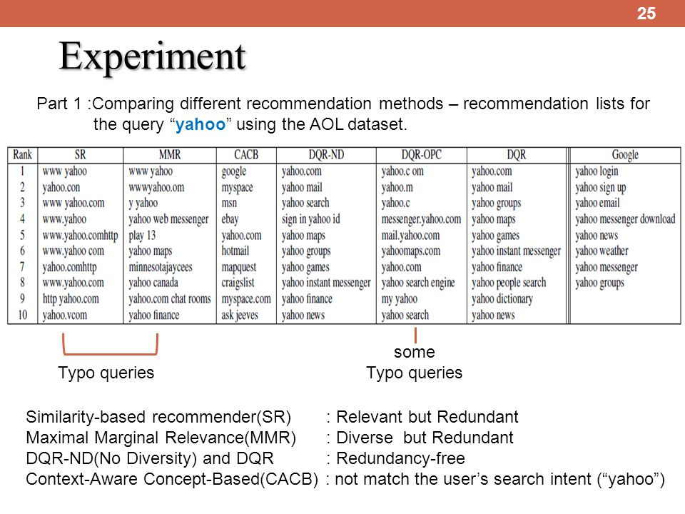 25 Experiment Typo queries Part 1 :Comparing different recommendation methods – recommendation lists for the query yahoo using the AOL dataset.