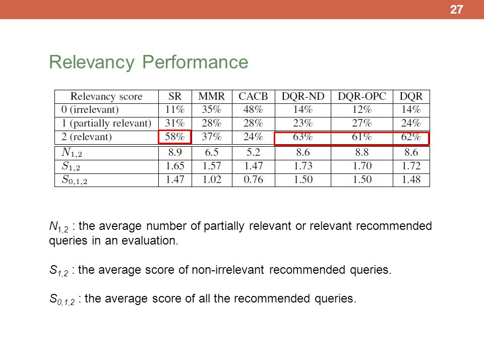 27 N 1,2 : the average number of partially relevant or relevant recommended queries in an evaluation.