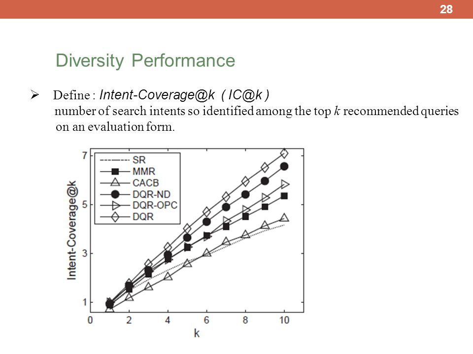 28 Diversity Performance  Define : Intent-Coverage@k ( IC@k ) number of search intents so identified among the top k recommended queries on an evaluation form.