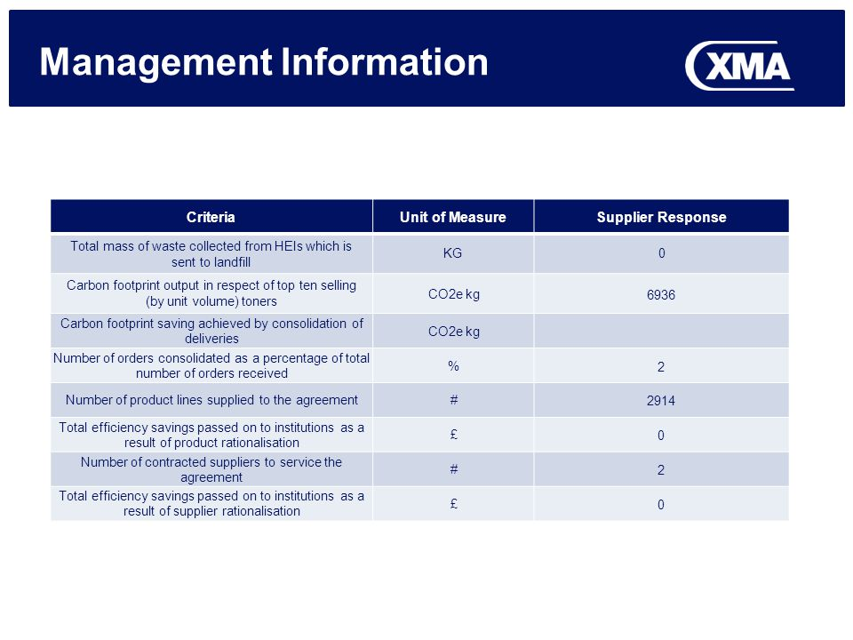 Management Information CriteriaUnit of MeasureSupplier Response Total mass of waste collected from HEIs which is sent to landfill KG0 Carbon footprint output in respect of top ten selling (by unit volume) toners CO2e kg6936 Carbon footprint saving achieved by consolidation of deliveries CO2e kg Number of orders consolidated as a percentage of total number of orders received %2 Number of product lines supplied to the agreement#2914 Total efficiency savings passed on to institutions as a result of product rationalisation £0 Number of contracted suppliers to service the agreement #2 Total efficiency savings passed on to institutions as a result of supplier rationalisation £0
