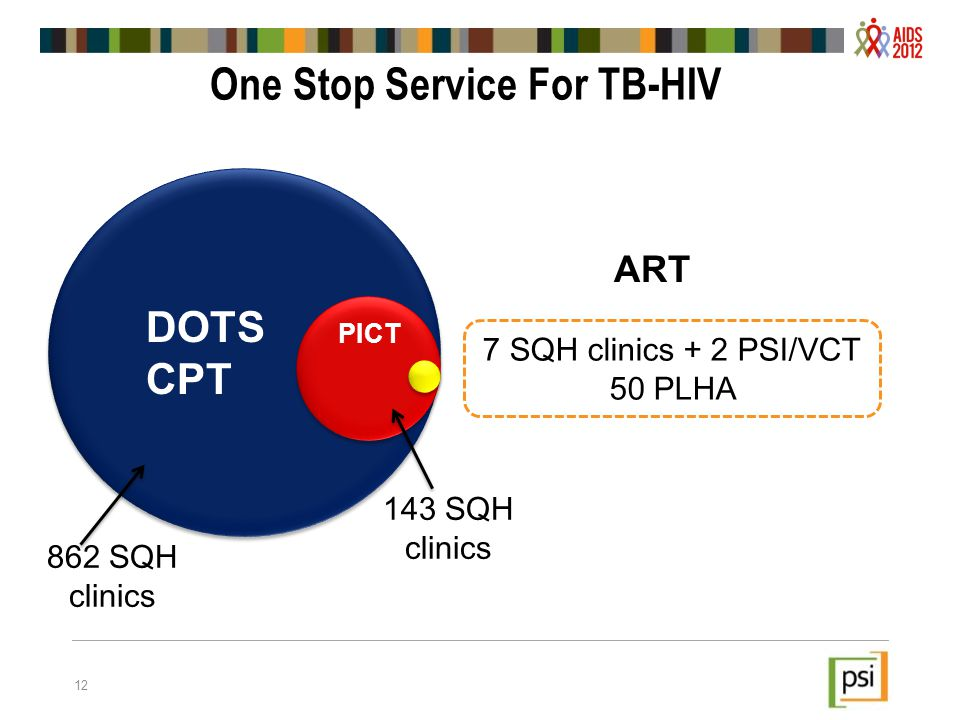 12 One Stop Service For TB-HIV 7 SQH clinics + 2 PSI/VCT 50 PLHA ART DOTS CPT PICT 862 SQH clinics 143 SQH clinics