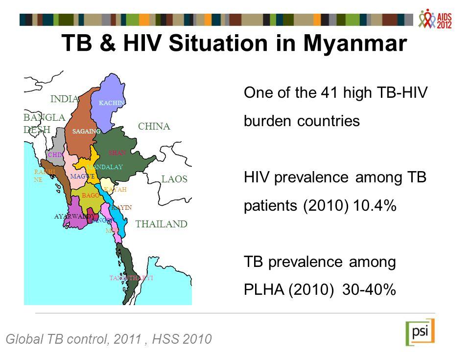 CHINA LAOS THAILAND INDIA BANGLA DESH KACHIN SHAN SAGAING CHIN RAKHI NE MANDALAY MAGWE BAGO AYARWADDY YANGON KAYIN KAYAH MON TANINTHARYI TB & HIV Situation in Myanmar One of the 41 high TB-HIV burden countries HIV prevalence among TB patients (2010) 10.4% TB prevalence among PLHA (2010) 30-40% Global TB control, 2011, HSS 2010