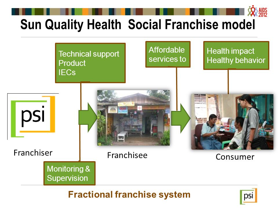 Sun Quality Health Social Franchise model Franchisee Consumer Technical support Product IECs Affordable services to Health impact Healthy behavior Franchiser Fractional franchise system Monitoring & Supervision