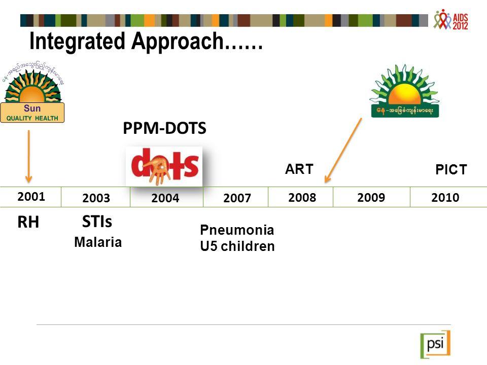 2007 20092010 2003 2001 2004 RH STIs Malaria PPM-DOTS Pneumonia U5 children PICT Integrated Approach…… 2008 ART