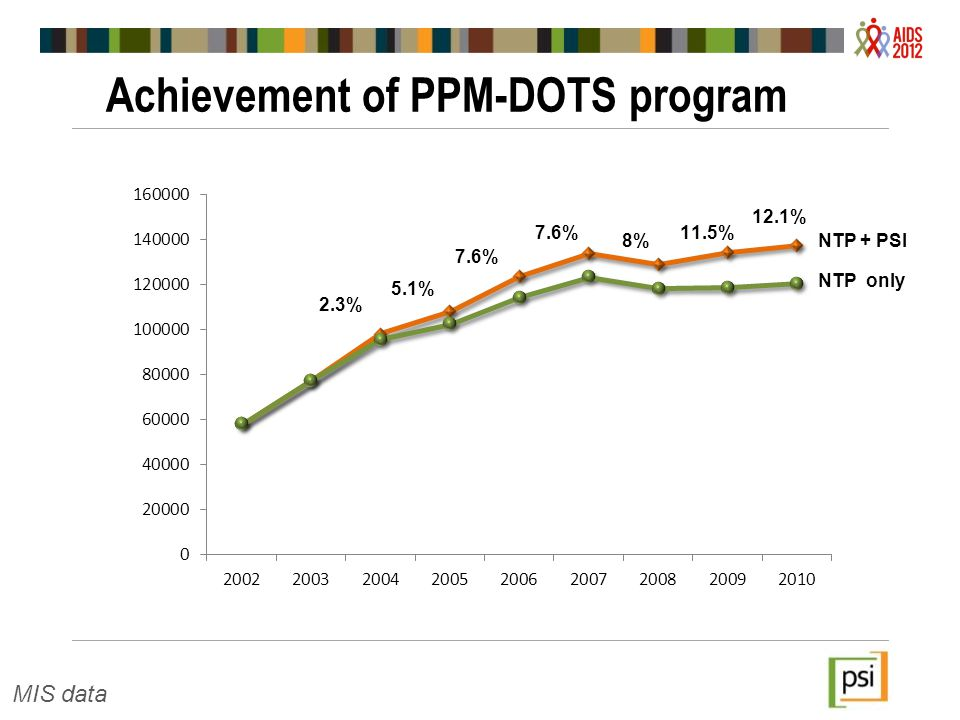 Achievement of PPM-DOTS program page 8 MIS data NTP + PSI NTP only 2.3% 5.1% 7.6% 8% 11.5% 12.1%