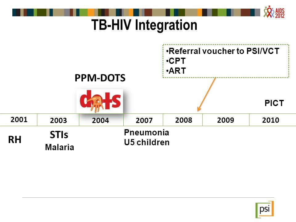 2007 20092010 2003 2001 2004 RH STIs Malaria PPM-DOTS Pneumonia U5 children PICT 2008 TB-HIV Integration Referral voucher to PSI/VCT CPT ART