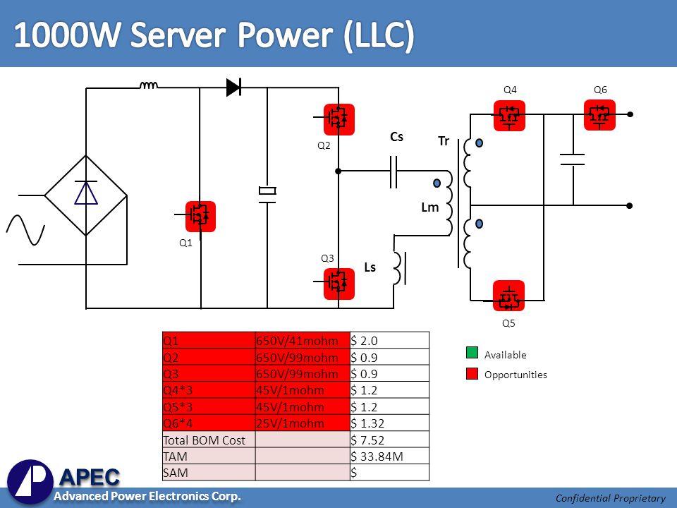 Confidential Proprietary Q1650V/41mohm$ 2.0 Q2650V/99mohm$ 0.9 Q3650V/99mohm$ 0.9 Q4*345V/1mohm$ 1.2 Q5*345V/1mohm$ 1.2 Q6*425V/1mohm$ 1.32 Total BOM Cost$ 7.52 TAM$ 33.84M SAM$ Q1 Tr Ls Cs Lm Q2 Q3 Q5 Q4 Q6 Available Opportunities