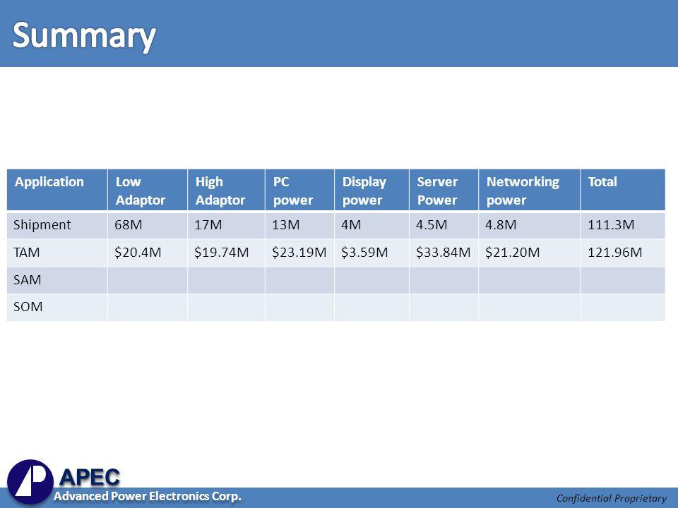 Confidential Proprietary ApplicationLow Adaptor High Adaptor PC power Display power Server Power Networking power Total Shipment68M17M13M4M4.5M4.8M111.3M TAM$20.4M$19.74M$23.19M$3.59M$33.84M$21.20M121.96M SAM SOM