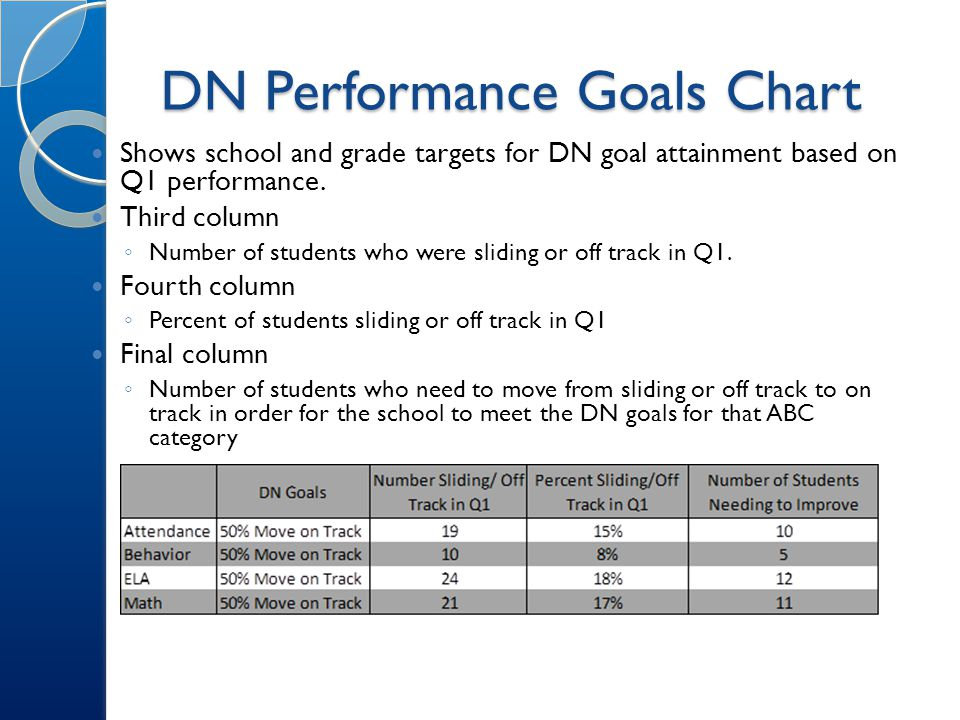 DN Performance Goals Chart Shows school and grade targets for DN goal attainment based on Q1 performance.