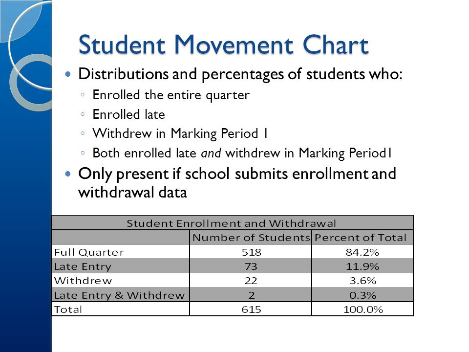 Student Movement Chart Distributions and percentages of students who: ◦ Enrolled the entire quarter ◦ Enrolled late ◦ Withdrew in Marking Period 1 ◦ Both enrolled late and withdrew in Marking Period1 Only present if school submits enrollment and withdrawal data