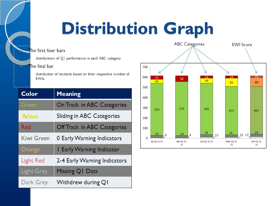 Distribution Percentage Chart Percentages based on distributions Calculated by dividing the total number of students at each risk level by the total number of students who were on-track, sliding, or off-track.