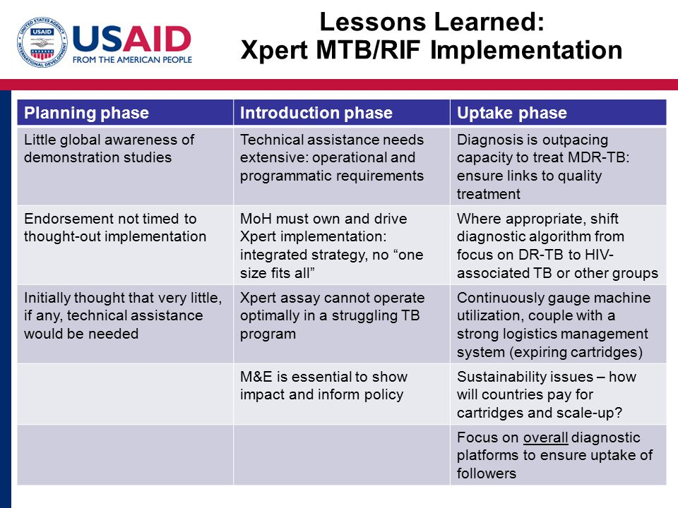 Lessons Learned: Xpert MTB/RIF Implementation Planning phaseIntroduction phaseUptake phase Little global awareness of demonstration studies Technical