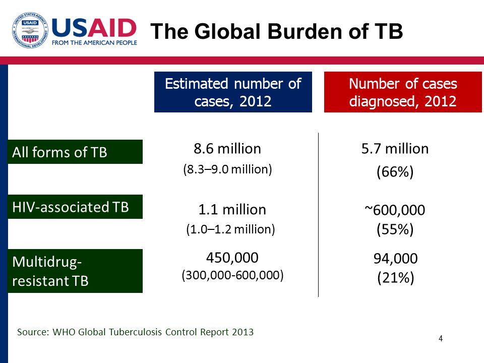 4 Estimated number of cases, 2012 8.6 million (8.3–9.0 million) 450,000 (300,000-600,000) All forms of TB Multidrug- resistant TB HIV-associated TB 1.1 million (1.0–1.2 million) Source: WHO Global Tuberculosis Control Report 2013 The Global Burden of TB Number of cases diagnosed, 2012 5.7 million (66%) ~600,000 (55%) 94,000 (21%)