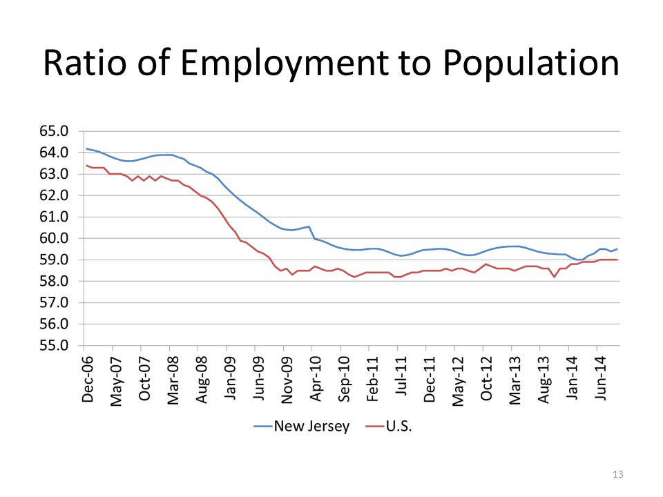 Ratio of Employment to Population 13