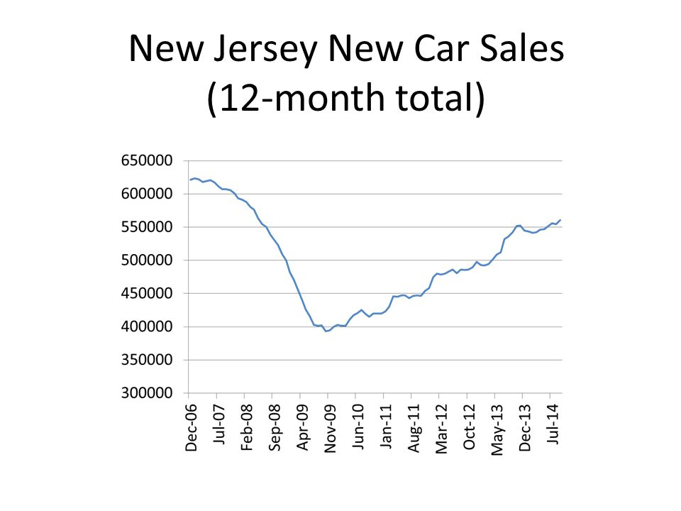 New Jersey New Car Sales (12-month total)