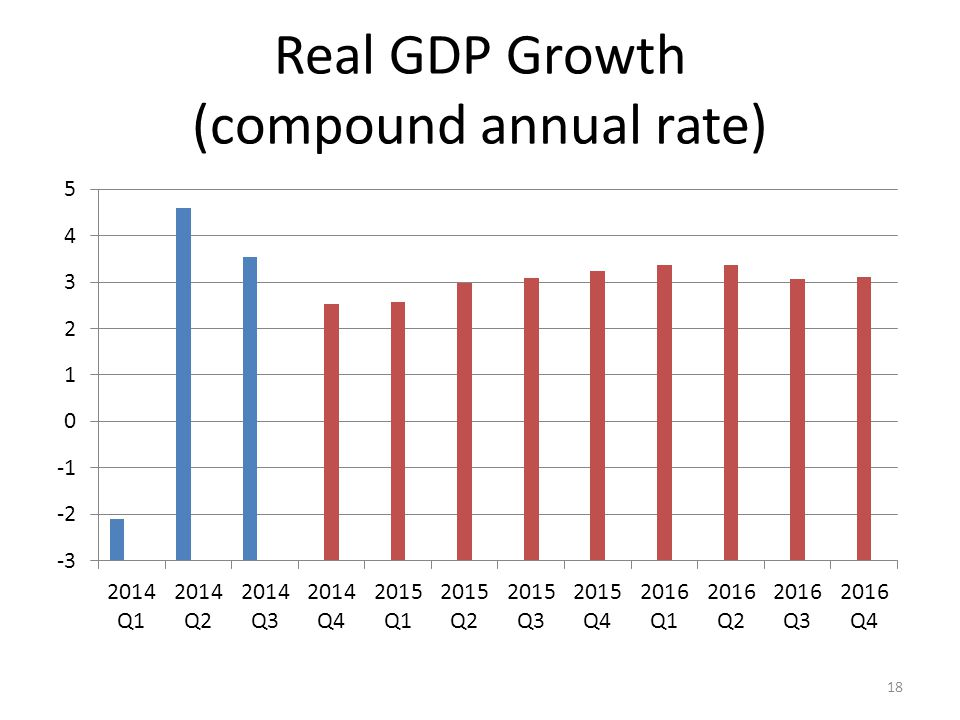 Real GDP Growth (compound annual rate) 18