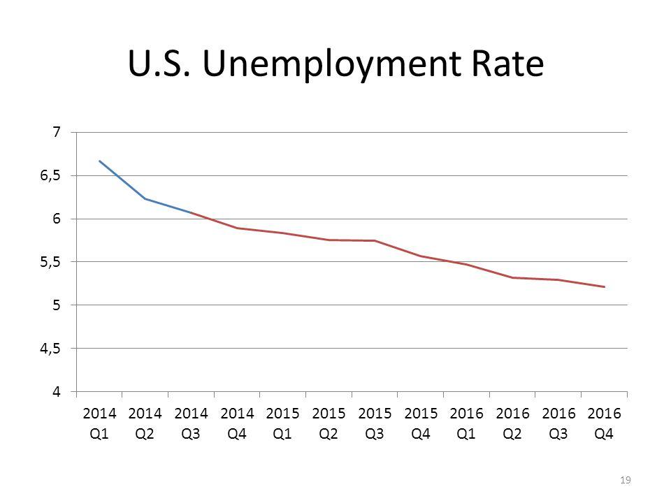 U.S. Unemployment Rate 19