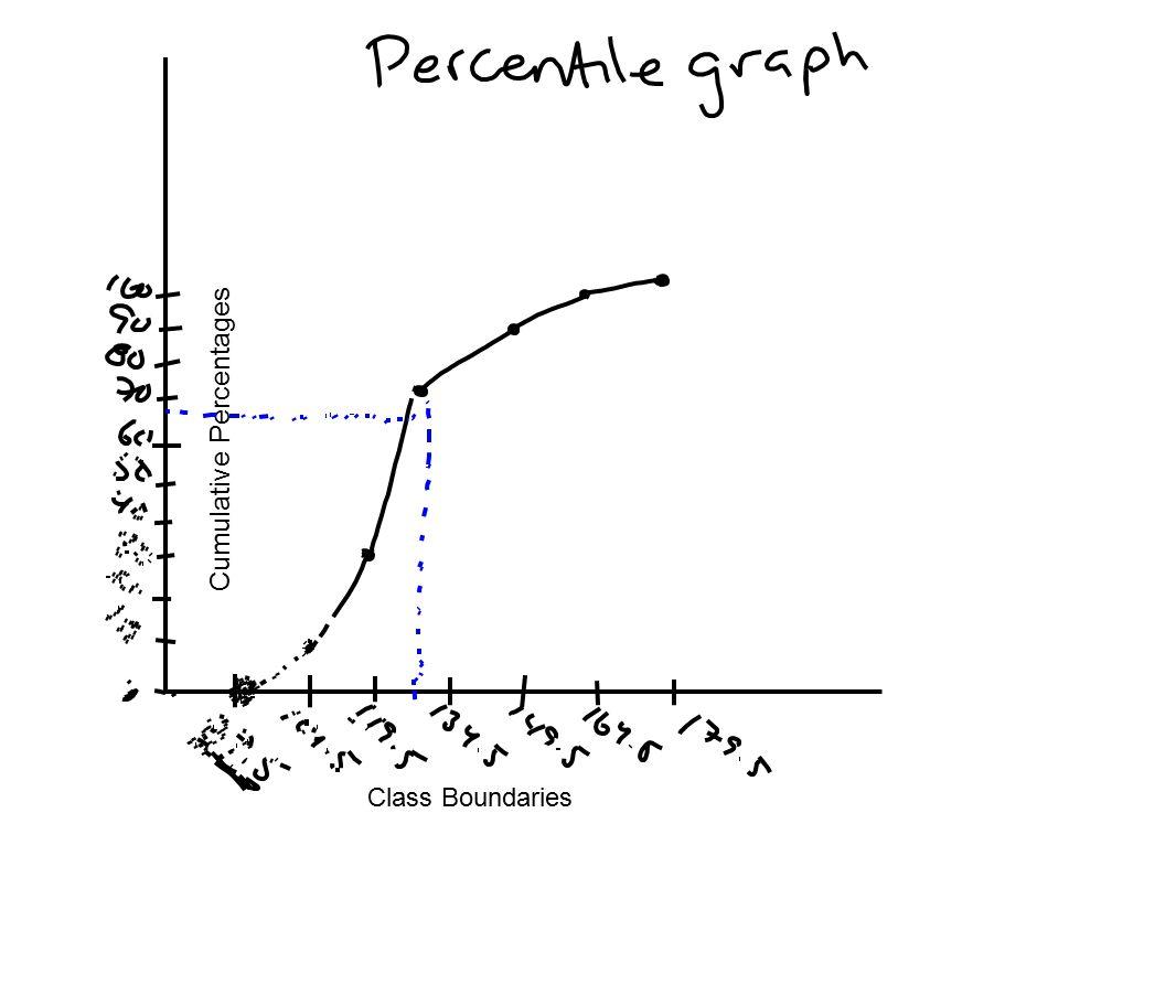Class Boundaries Cumulative Percentages
