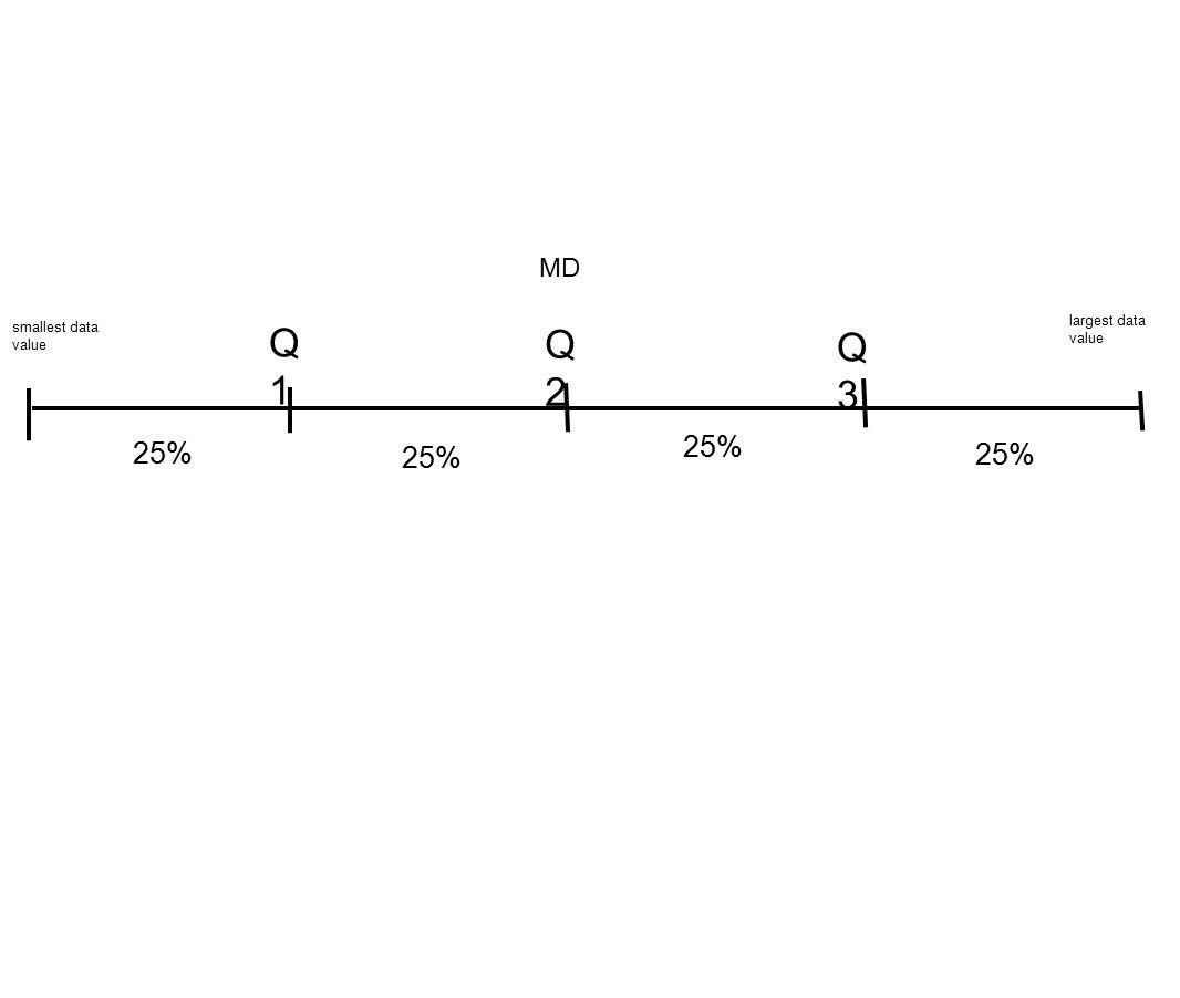 smallest data value largest data value Q1Q1 Q2Q2 Q3Q3 MD 25%