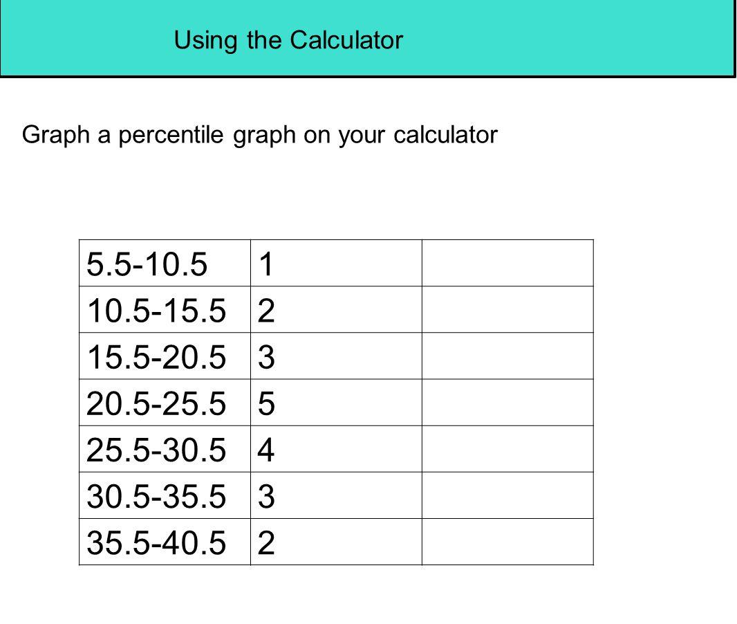 Using the Calculator Graph a percentile graph on your calculator 5.5-10.51 10.5-15.52 15.5-20.53 20.5-25.55 25.5-30.54 30.5-35.53 35.5-40.52
