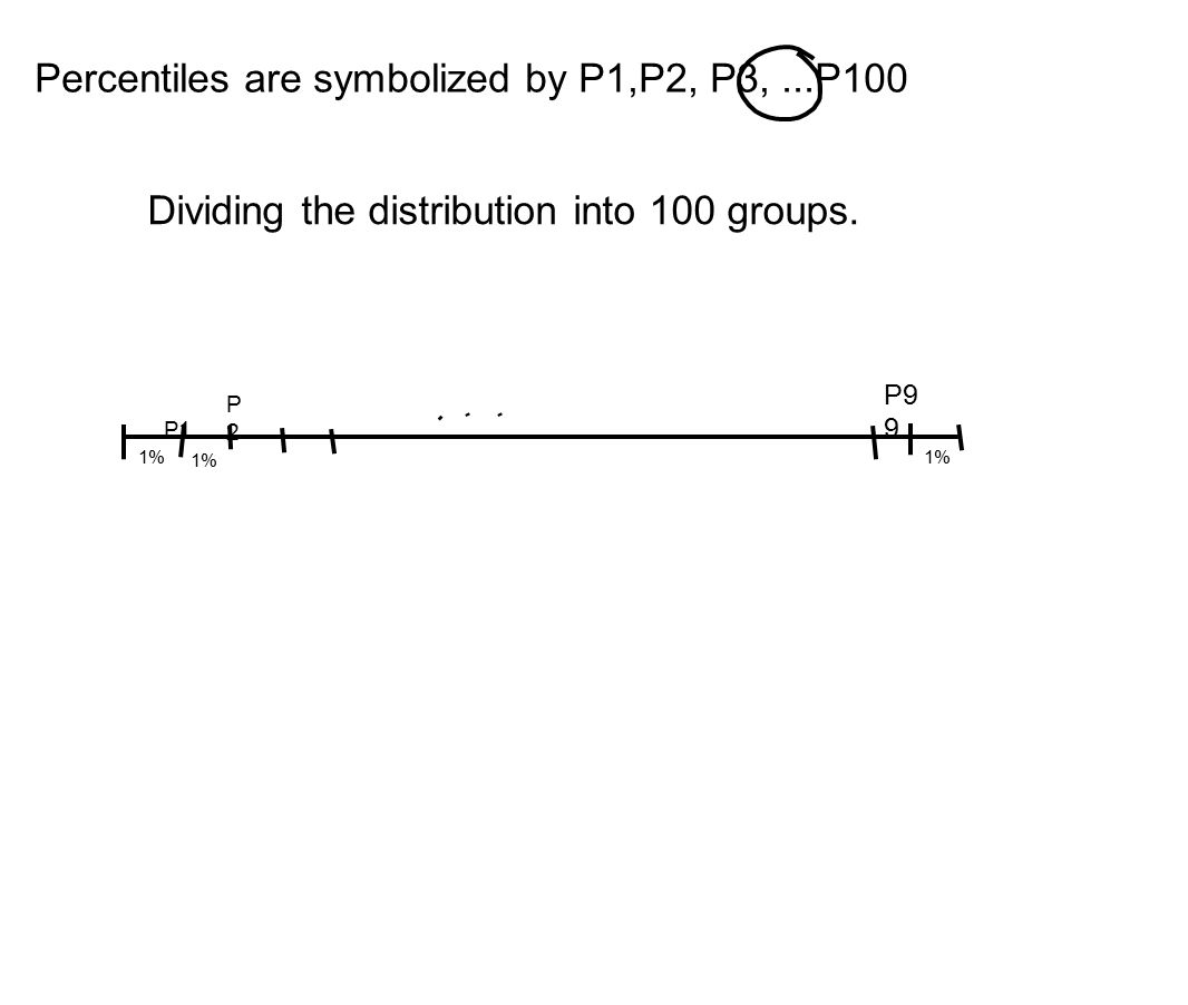 Percentiles are symbolized by P1,P2, P3,...P100 Dividing the distribution into 100 groups. P1 1% P2P2 P9 9 1%