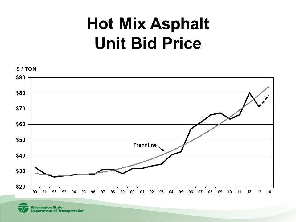 Hot Mix Asphalt Unit Bid Price