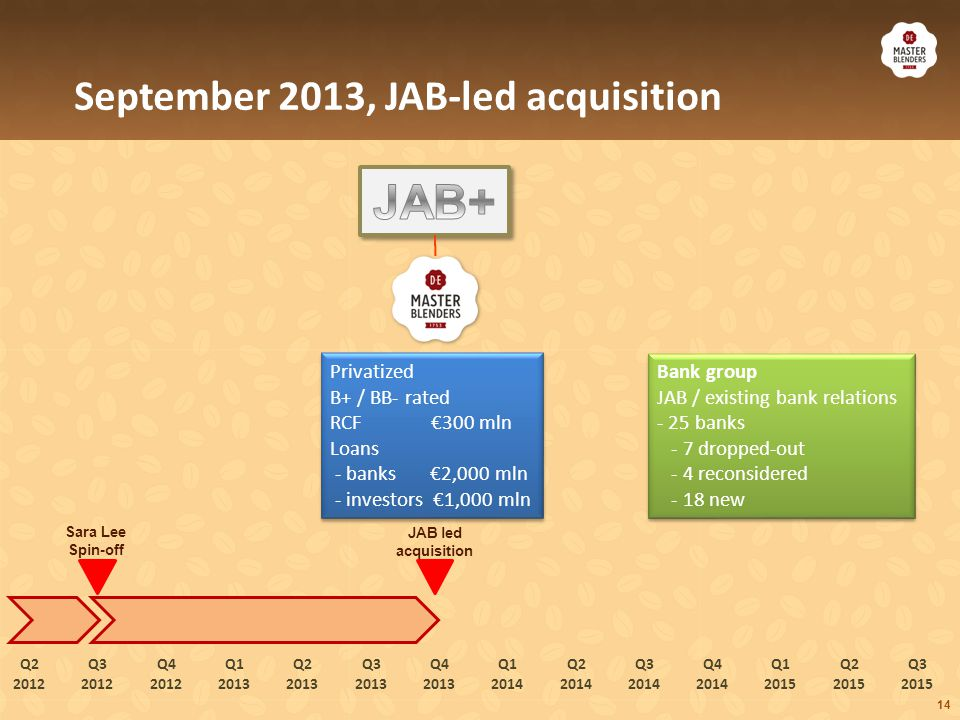 14 September 2013, JAB-led acquisition Privatized B+ / BB- rated RCF €300 mln Loans - banks €2,000 mln - investors €1,000 mln Privatized B+ / BB- rate