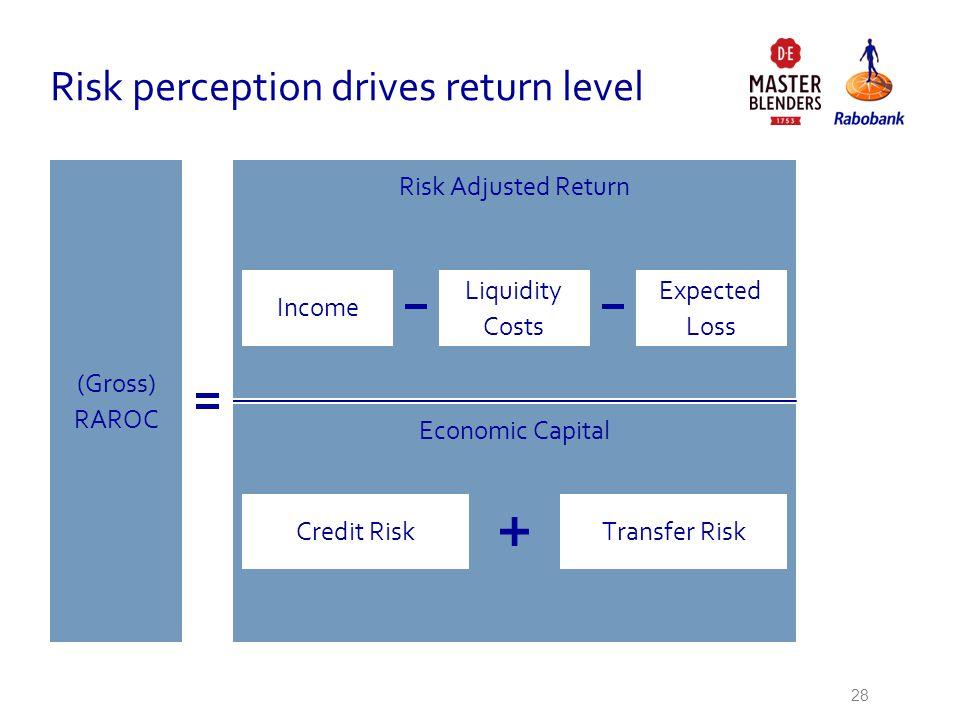 Risk perception drives return level 28 (Gross) RAROC Risk Adjusted Return Economic Capital Income Liquidity Costs Expected Loss Credit RiskTransfer Ri