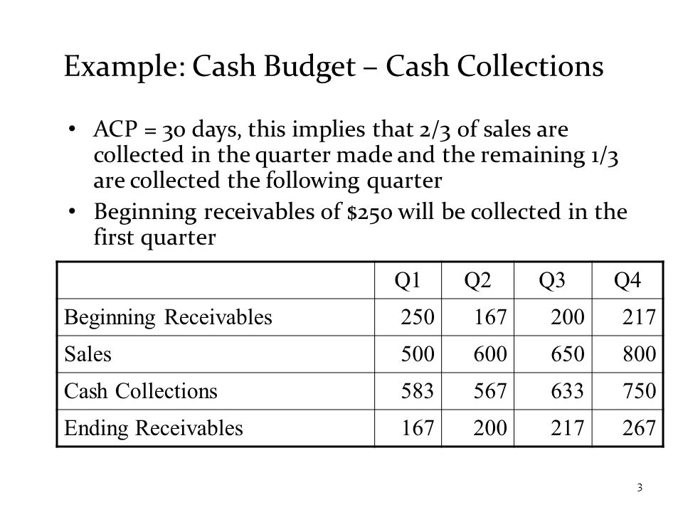 Example: Cash Budget – Cash Collections ACP = 30 days, this implies that 2/3 of sales are collected in the quarter made and the remaining 1/3 are collected the following quarter Beginning receivables of $250 will be collected in the first quarter Q1Q2Q3Q4 Beginning Receivables250167200217 Sales500600650800 Cash Collections583567633750 Ending Receivables167200217267 3