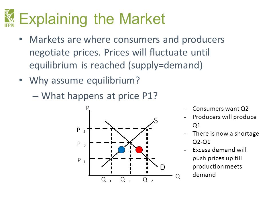 Explaining the Market Markets are where consumers and producers negotiate prices.