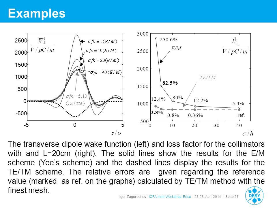 Igor Zagorodnov| ICFA mini-Workshop, Erice | 23-28. April 2014 | Seite 37 Examples The transverse dipole wake function (left) and loss factor for the