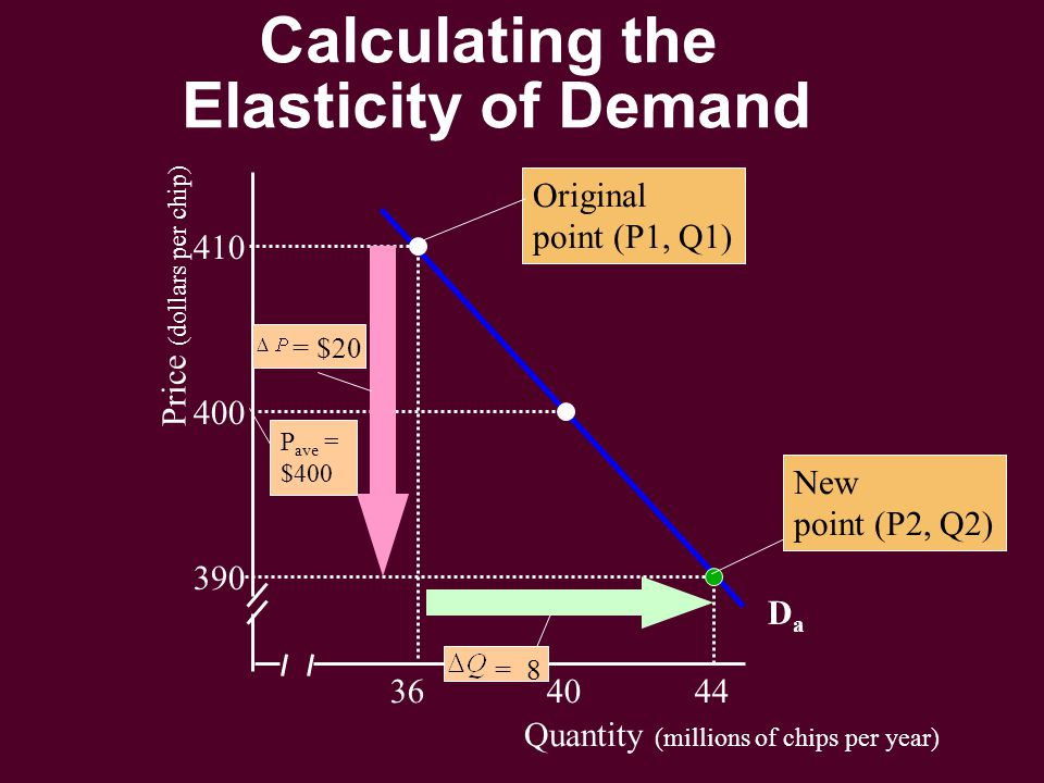 Quantity (millions of chips per year) Price (dollars per chip) 36 40 44 390 400 410 DaDa Original point (P1, Q1) New point (P2, Q2) P ave = $400 = $20 = 8 Calculating the Elasticity of Demand