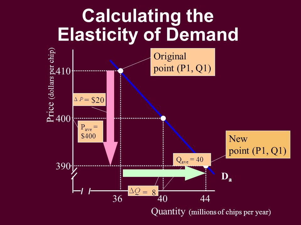 Quantity (millions of chips per year) Price (dollars per chip) 36 40 44 390 400 410 DaDa Original point (P1, Q1) New point (P1, Q1) P ave = $400 Q ave = 40 = $20 = 8 Calculating the Elasticity of Demand