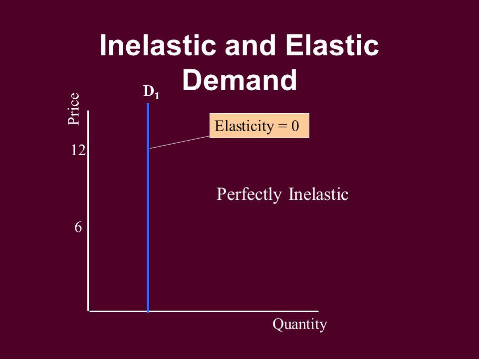 Inelastic and Elastic Demand 6 12 Price Quantity D1D1 Elasticity = 0 Perfectly Inelastic
