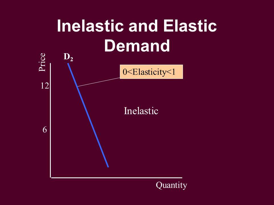 Inelastic and Elastic Demand 6 12 Price Quantity D2D2 0<Elasticity<1 Inelastic